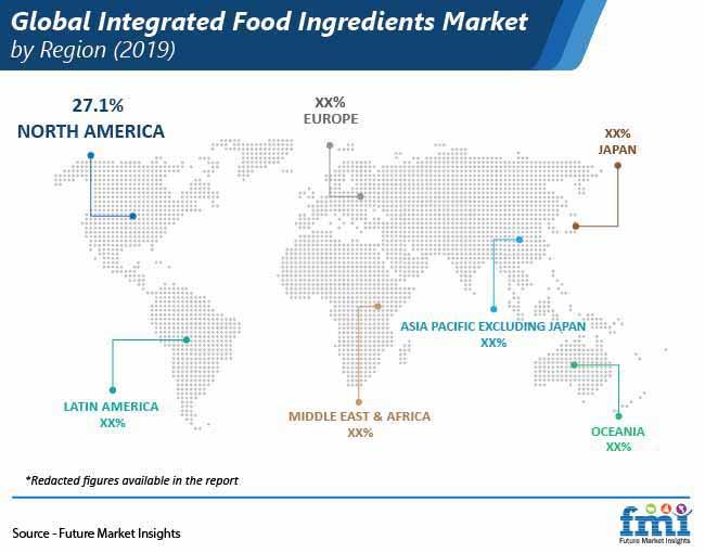 global integrated food ingredients market by region pr