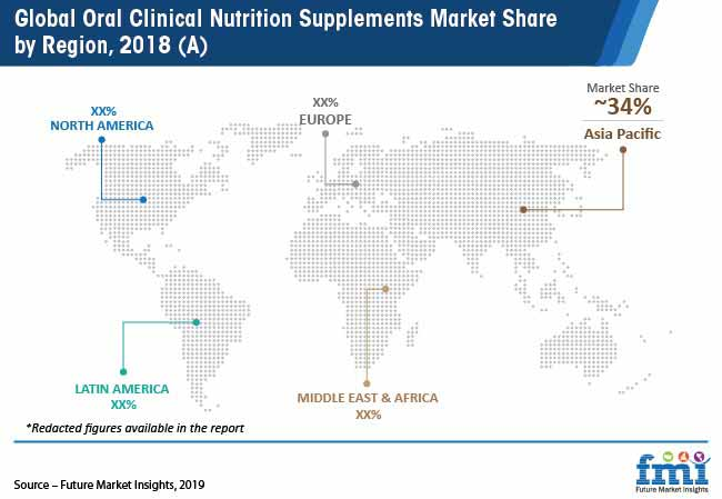 global oral clinical nutrition supplements market share by region 2018a pr