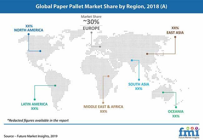 global paper pallet market share by region 2018 pr