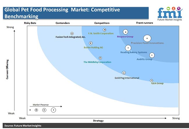 global pet food processing market competitive benchmarking pr
