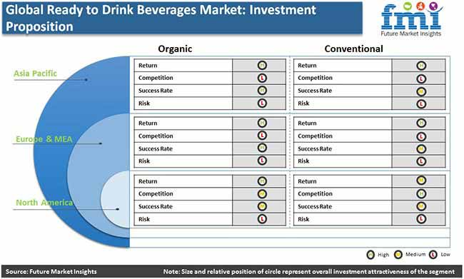 global ready to drink beverages market investment praposition pr