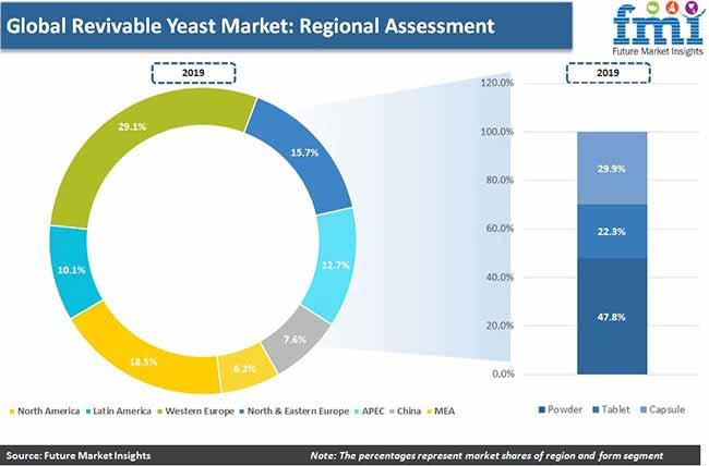 global revivable yeast market pr