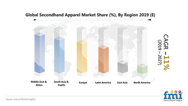 global secondhand apparel market share pr