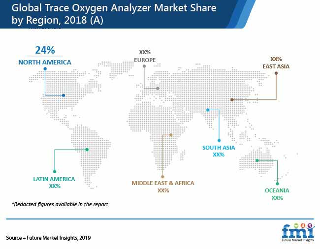 global trace oxygen analyzer market share by region pr