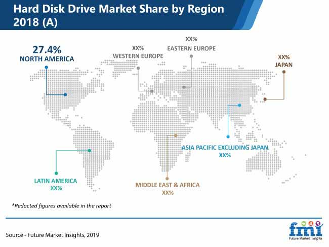 hard disk drive market share by region 2018