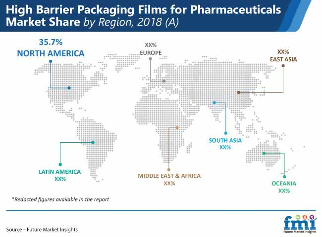high barrier packaging films for pharmaceuticals market share by region