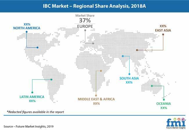 ibc market pr