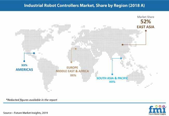 industrial robot controllers market pr image