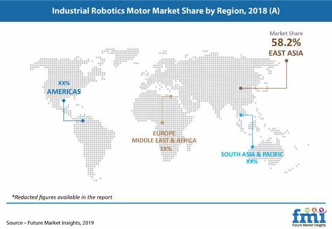 industrial robotics motor market pr