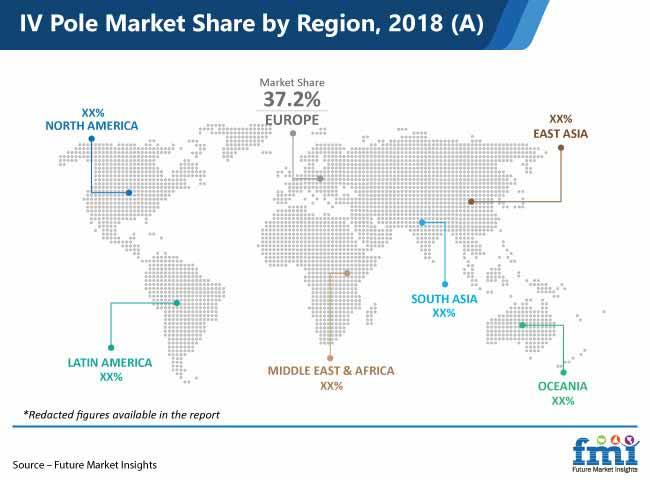 iv pole market share by region