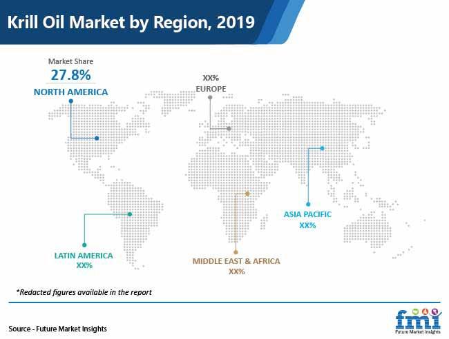 krill oil market by region pr