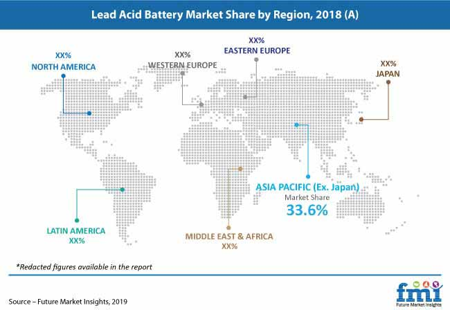 lead acid battery market pr