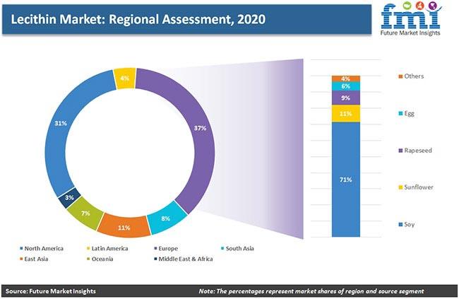 lecithin market regional assessment pr
