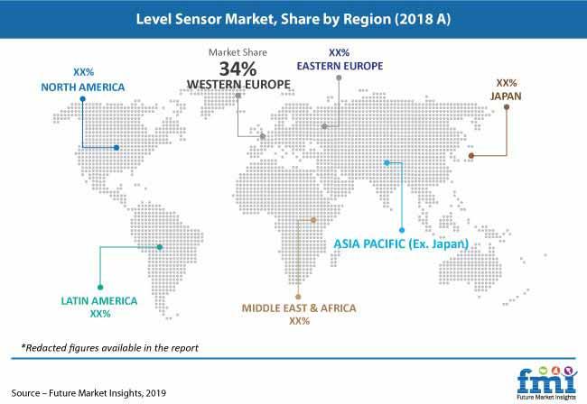level sensor market pr