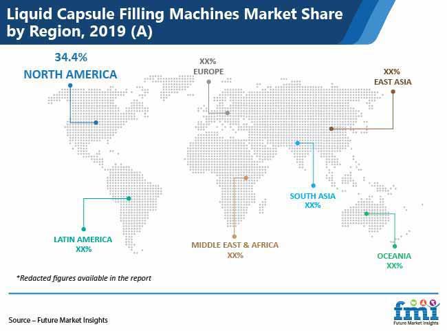 liquid capsule filling machines market share by region