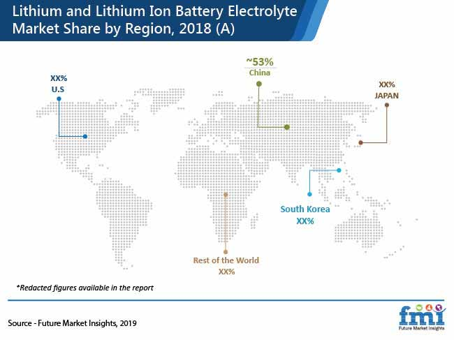 lithium and lithium ton battery electrolyte market share by region 2018 a pr