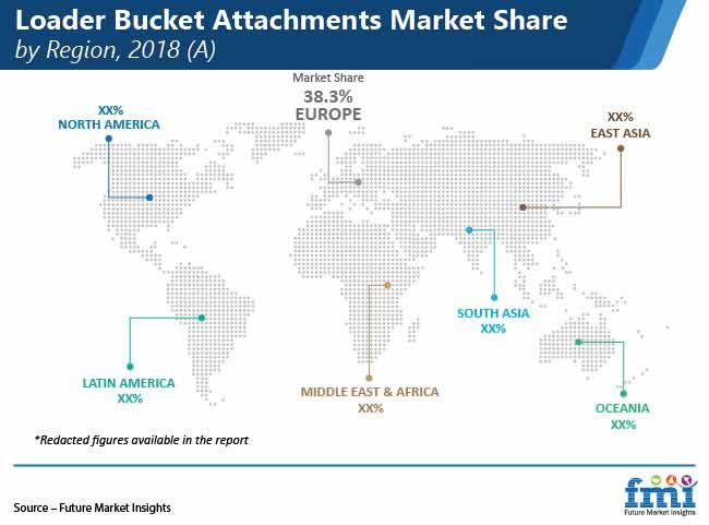 loader bucket attachments market share by region pr