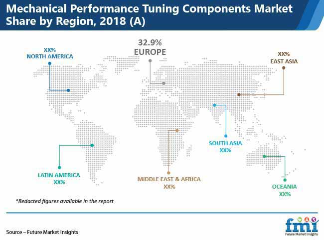mechanical performance tuning components market pr