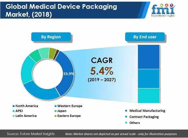 medical device packaging market pr image