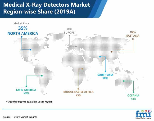medical x ray detectors market region wise share