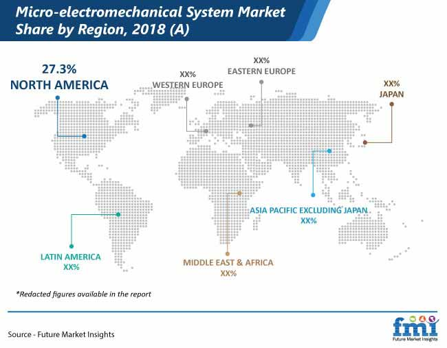 micro electromechanical system market share by region