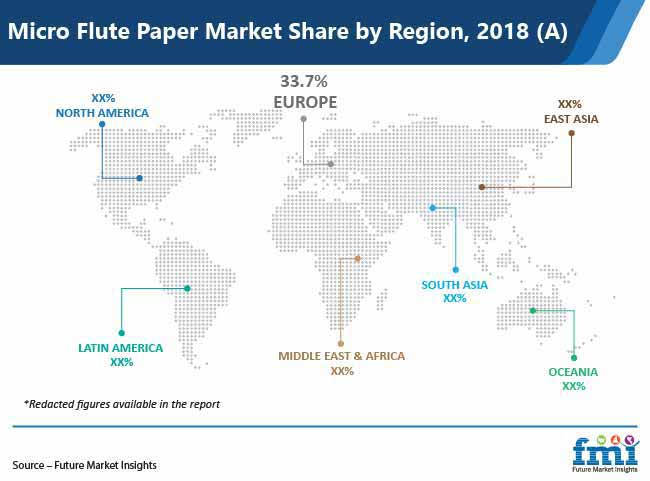 micro flute paper market share by region