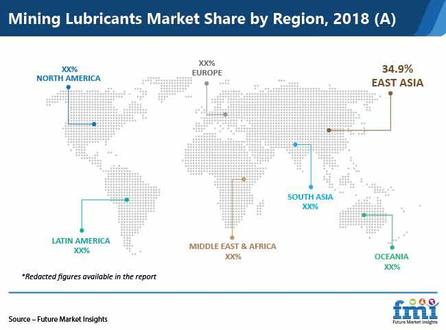 mining lubricants market share by region
