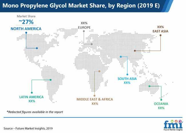 mono propylene glycol market pr
