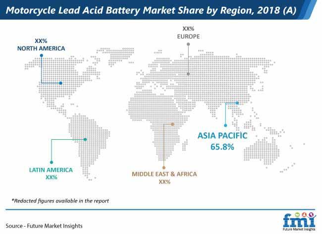 motorcycle lead acid battery market share by region
