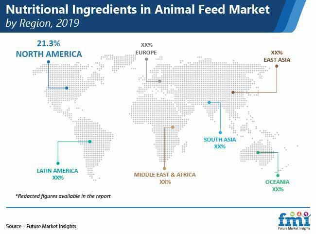 nutritional ingredients in animal feed market by region pr