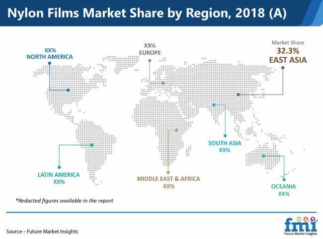 nylon films market share by region 2018 a