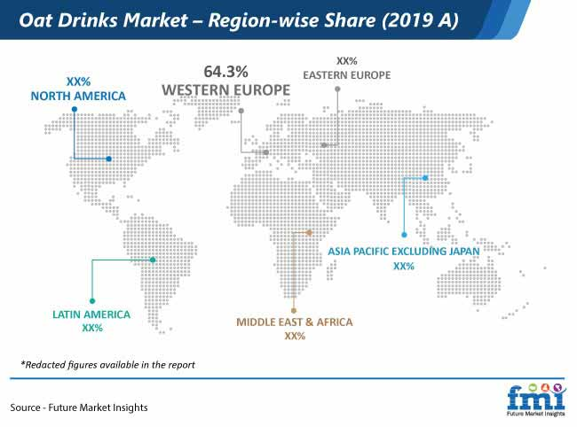 oat drinks market region wise share
