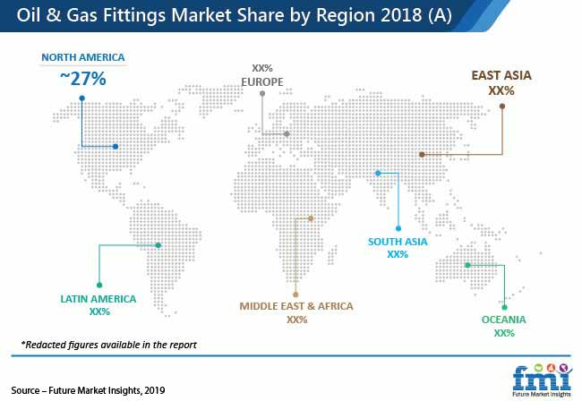 oil and gas fittings market pr