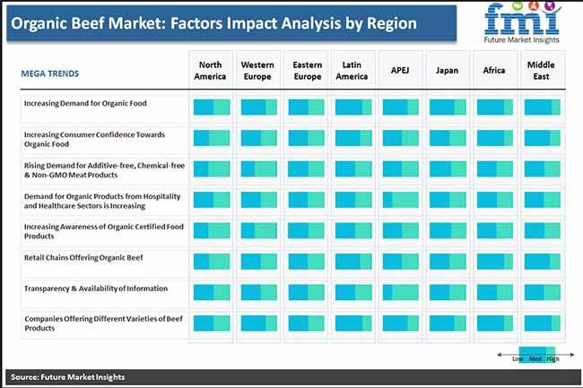 organic beef market factors impact analysis by region pr