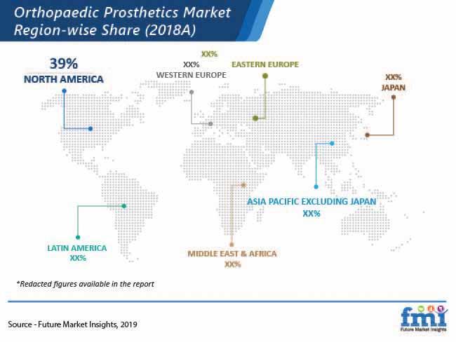 orthopaedic prosthetics market region wise share