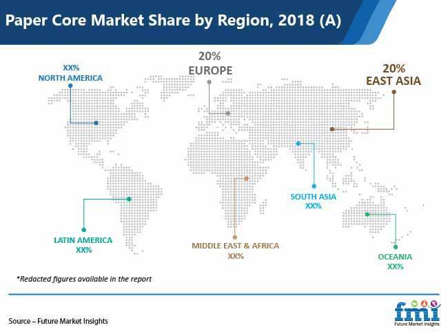 paper core market share by region pr