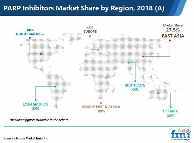 parp inhibitors market share by region pr