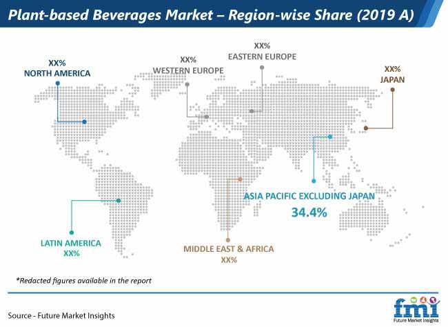 plant based beverages market region wise share
