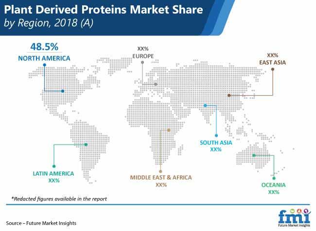 plant derived proteins market share by region pr