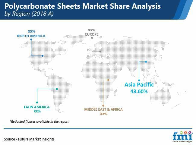 polycarbonate sheets market share analysis by region