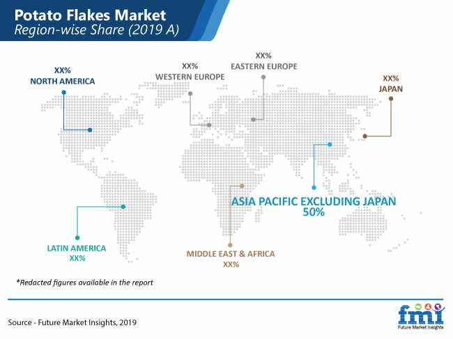 potato flakes market region wise share