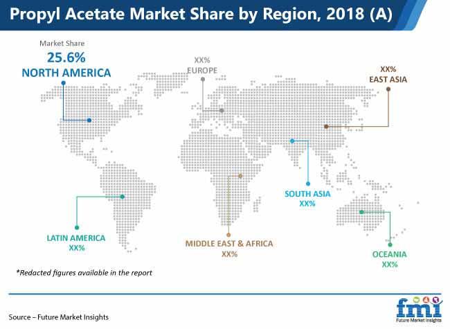 propyl acetate market share by region