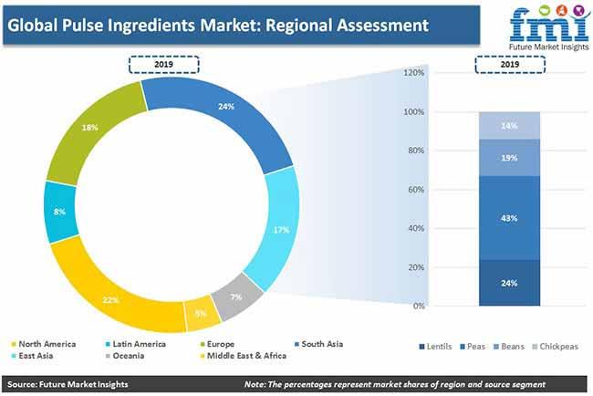 pulse ingredients market regional assessment pr