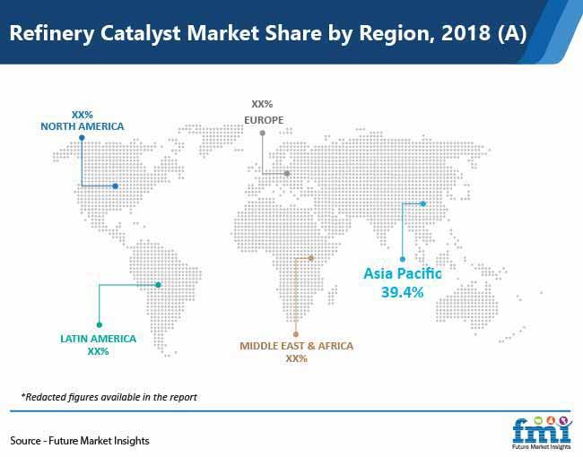 refinery catalyst market share by region pr