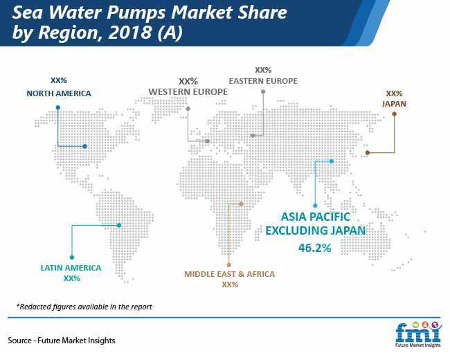 sea water pumps market share by region pr