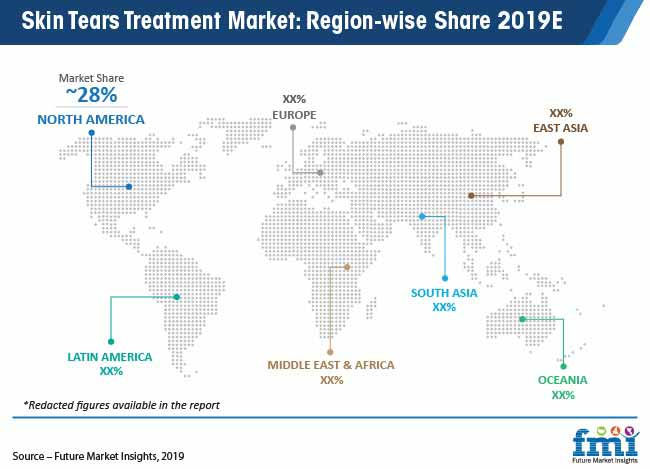 skin tears treatment market region wise share 2019e