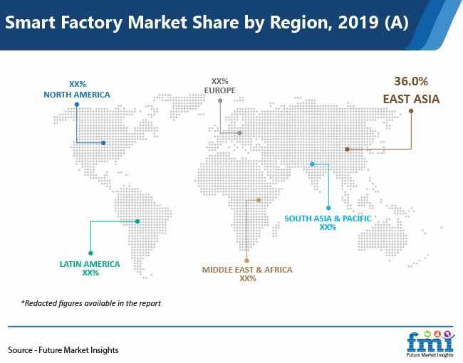 smart factory market share by region pr