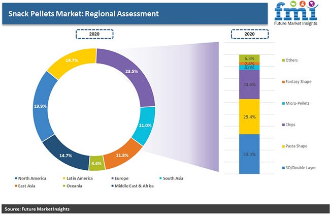 snack pellets market regional assessment pr
