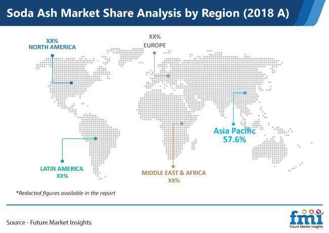 soda ash market share analysis by region pr
