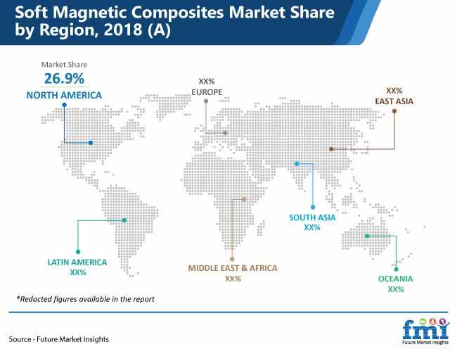soft magnetic composites market share by region pr